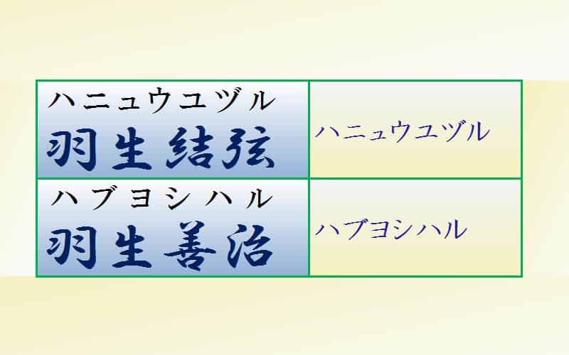 エクセルでふりがなを表示させる2つの方法(フォント設定、関数利用)