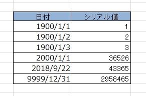 エクセルのシリアル値は1900/1/1からの経過日数