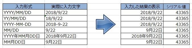 エクセルが日付だと自動で判断する入力形式(一例)