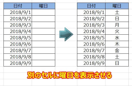 エクセルの日付をもとに曜日を自動で表示させる方法(TEXT関数)