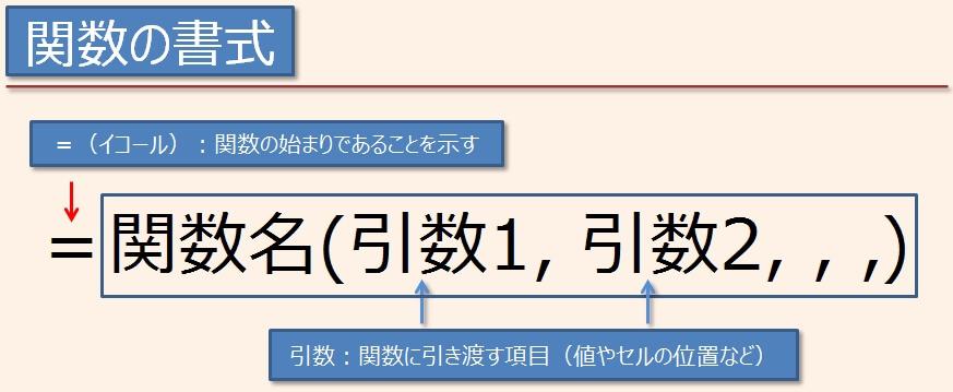 エクセルの関数の書式