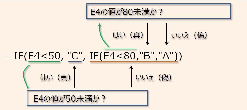 条件が3つあるIF関数の書式