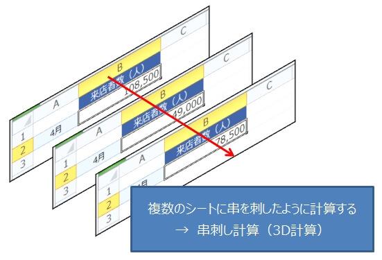 エクセルの串刺し計算(3D計算)