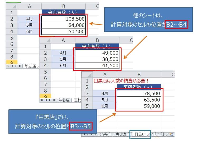 一部のシートのフォーマットが異なる場合の串刺し計算