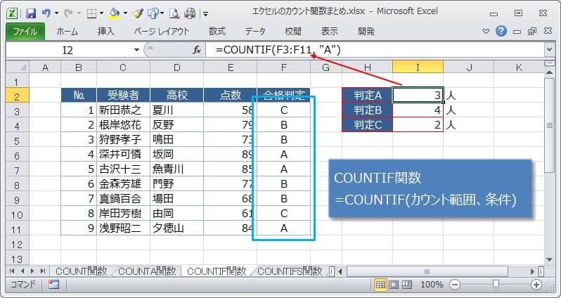 1つの条件に一致しているセルをカウントするCOUNTIF関数