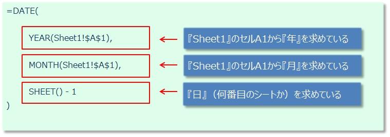 SHEET関数を使った日付自動入力の関数式