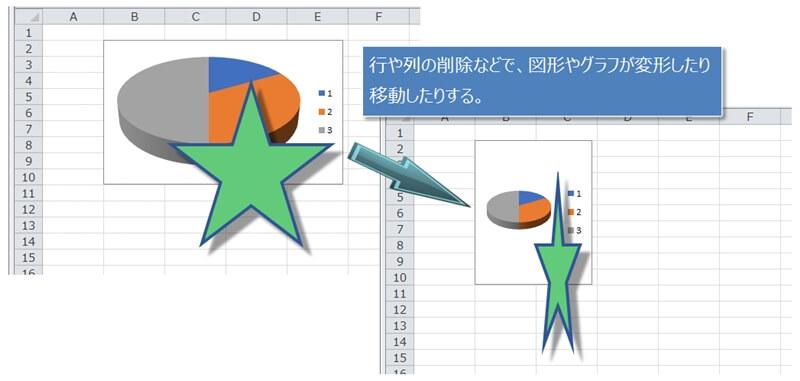 行、列の挿入や削除で図形やグラフが変形、移動してしまう
