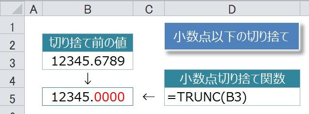 TRUNC関数で小数点以下の端数を切り捨てる