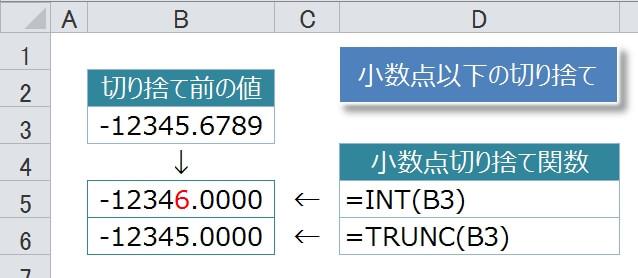 負の数値の場合のINT関数とTRUNC関数の切り捨ての結果