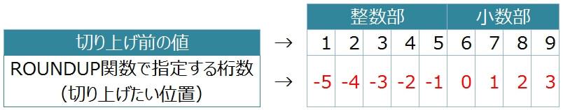 ROUNDUP関数の桁数指定