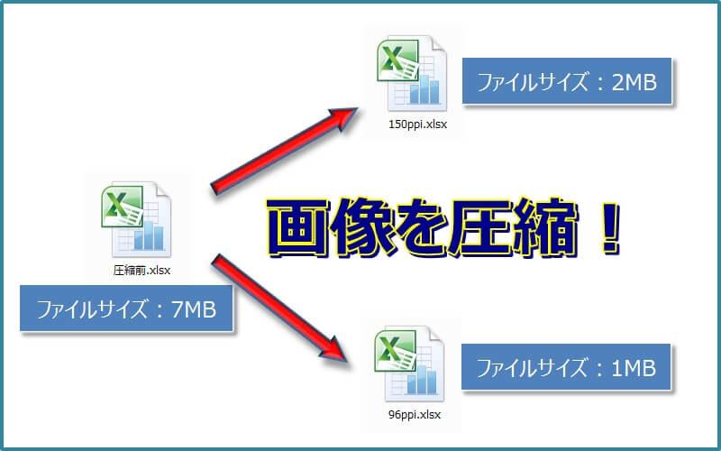エクセル内の画像や写真を圧縮してサイズを小さくする エクセルtips