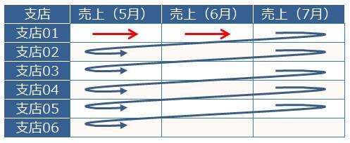 入力範囲の右端でEnterキーを押した時に、次の行の先頭列に移動させる