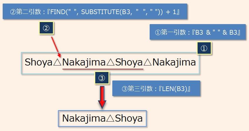 MID関数を使った名、姓の入れ替え処理